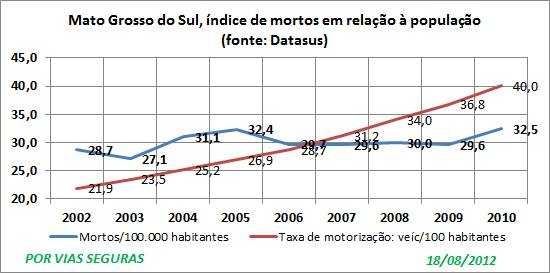 MS Datasus indices 2002a2010