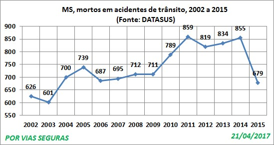 MS VF Datasus 2002a2015 Abril17