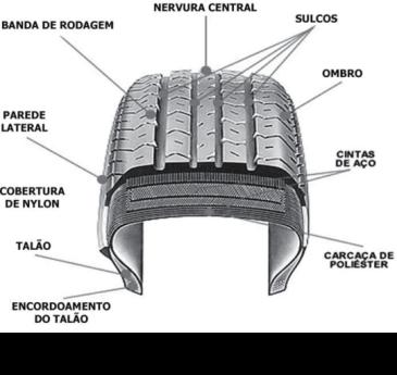 O_pneu_composicao_e_estrutura-fig01