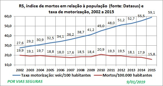 RS Indice e taxa 2002a2015 Jan19