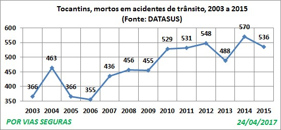 TO VF Datasus 2003a2015 Abril17